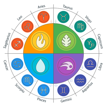 zodiacal signs: Zodiac signs and constellations in circle in flat style. Set of colorful icons. Horoscopes and zodiacal infographics. Water, foe, air and earth set.