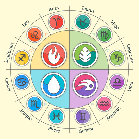 Zodiac signs and constellations in circle in flat style. Set of colorful icons. Horoscopes and zodiacal infographics. Water, foe, air and earth set.
