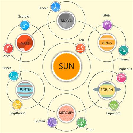 costellazioni: Vector Set di Astrologica infografica - Sistema solare, Pianeti con costellazioni. Oroscopo e zodiaco set. Vettoriali