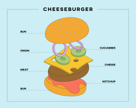 Cheeseburger ingredients with text. Burger made of meat, cucumber, cheese, onion, ketchup and buns. Classic cheeseburger isolated. 3D cheeseburger model. Flat illustration. Cheeseburger menu.