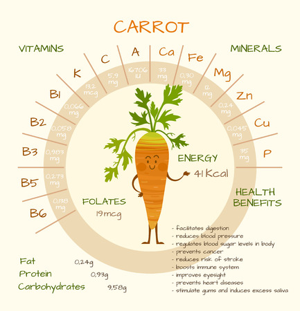 nutrients: Infographics about nutrients in carrot. Vector illustration of carrot, vitamins, vegetables, healthy food, nutrients, diet. Vitamins and minerals. Health benefits of carrot. Funny character.