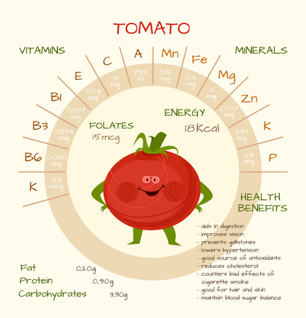nutrients: Infographics about nutrients in tomato. Vector illustration of tomato, vitamins, vegetables, healthy food, nutrients, diet. Vitamins and minerals. Health benefits of tomato. Funny character.