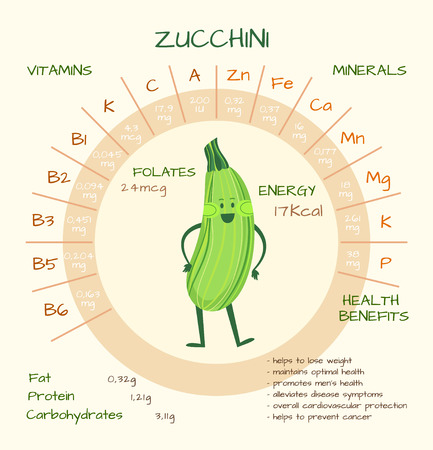 nutrients: Infographics about nutrients in zucchini. Vector illustration of zucchini, vitamins, vegetables, healthy food, nutrients, diet. Vitamins and minerals. Health benefits of zucchini. Funny character.