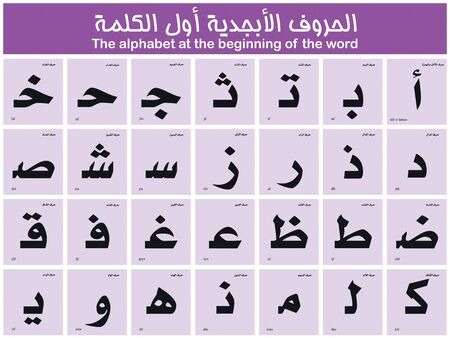 Arabic alphabet letters with phonetic pronunciation, in the beginning of the word