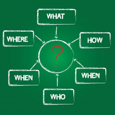 how: �Qu�, qui�n, d�nde, cu�ndo, c�mo, por qu� concepto sobre fondo verde