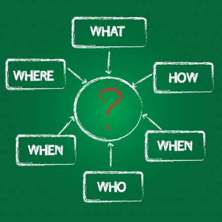 What, who, where, when, how, why concept on green background  Vector