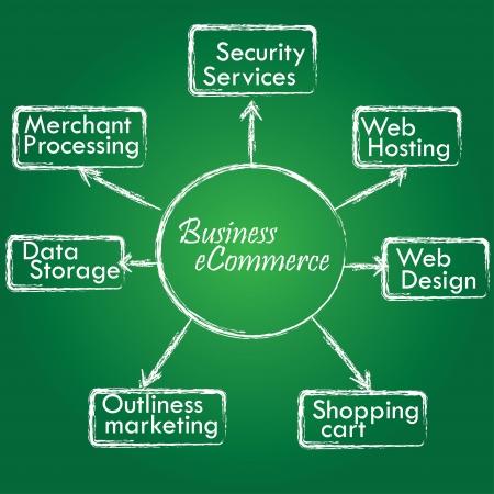 e commerce: E commerce concept on blackboard background  Illustration
