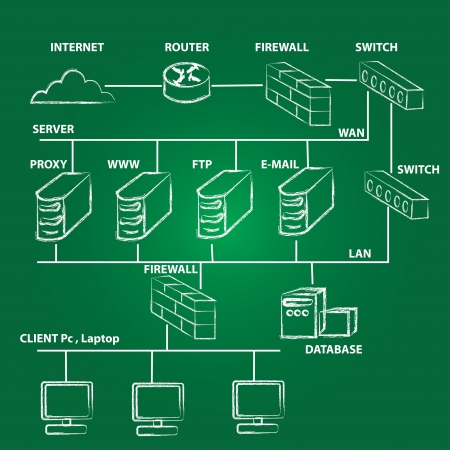 computers and communications: Computer Network,Vector