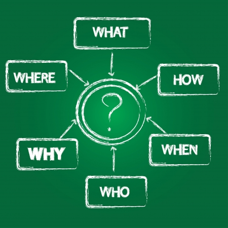 What, who, where, when, how, why concept on green background Stock Vector - 16174256
