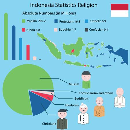 インフォ グラフィックの宗教、インドネシアの統計の宗教  イラスト・ベクター素材