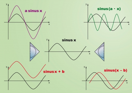 sinusoidal: This  image in AI format shows the sine function, as well as stretching, compression, and displacement