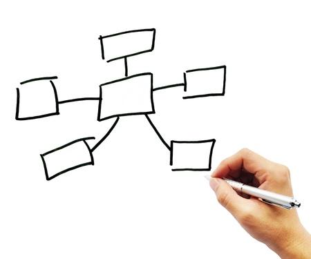 mindmap: Cuidado con el mapa y la mano sobre fondo blanco.