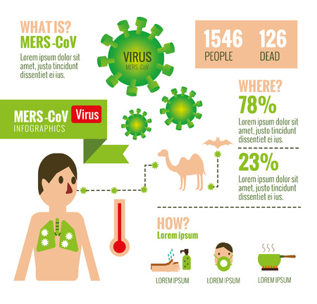 MERSCoV Virus infographics. flat design elements. vector illustration