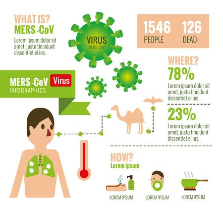 MERSCoV Virus infographics. flat design elements. vector illustration