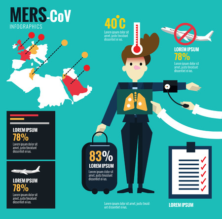 sars: MERS-CoV Virus and  Airplane Disease Control and Prevention centre infographics. flat design elements. vector illustration