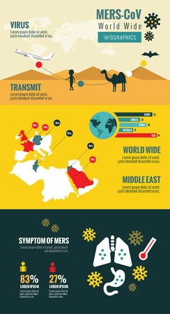 infectious disease: Transmission and Evolution of the Middle East Respiratory Syndrome Coronavirus. MERS-CoV Virus infographics. flat design elements. vector illustration