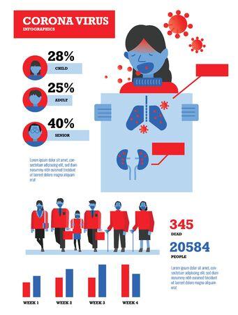 Infografía de coronavirus. Información estadística de infección por virus. Ilustración de vector de elementos de diseño plano