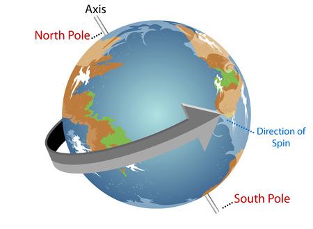spinning: Spinning Earth