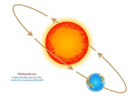 太陽周回軌道  イラスト・ベクター素材