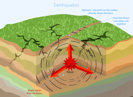 Earthquakes geological nature background Illustration