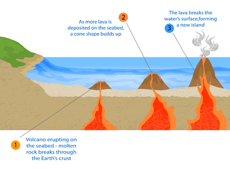 Volcanic island formation vector geological background