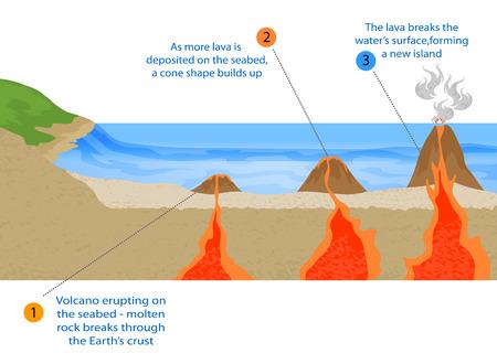 Volcánica vector formación isla fondo geológico