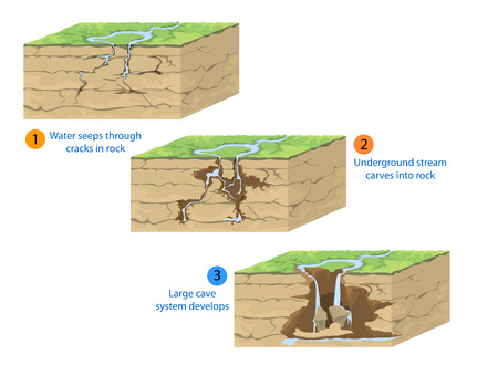 seeps: Cave formation,geological nature vector background Illustration