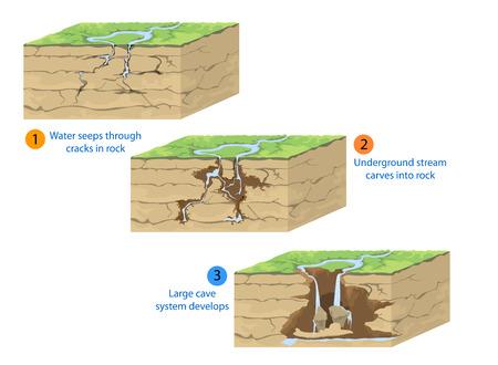 Cave formation,geological nature vector background Illustration