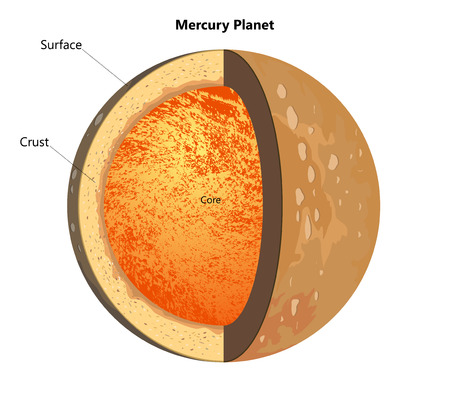 mercury: The structure of the Mercury planet Illustration