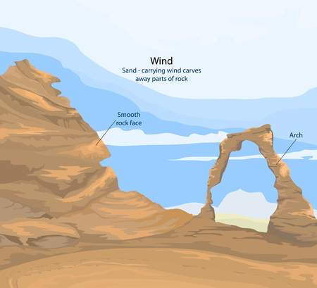 geological: Sand carrying wind curves away parts of rock,geological vector background