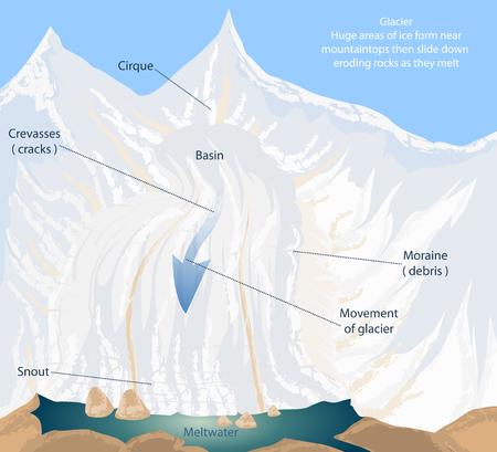 Smeltwater, gletsjer vector natuur landschap achtergrond