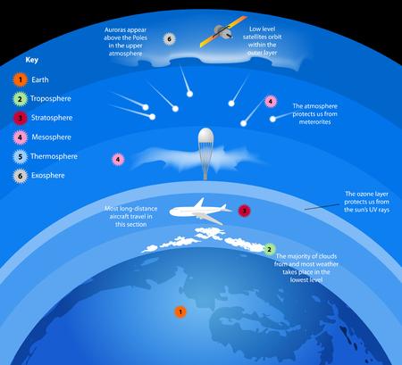 atmosfera: capas de la atmósfera los gases que rodean la Tierra fondo de la naturaleza Vectores