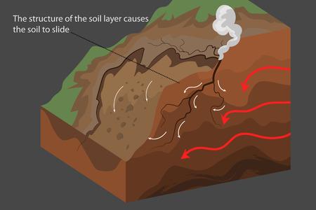 De grond om de natuurscène vector natuurrampenachtergrond te schuiven