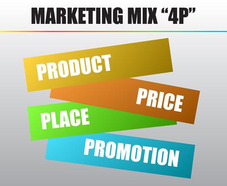 marketing mix: Marketing mix 4P