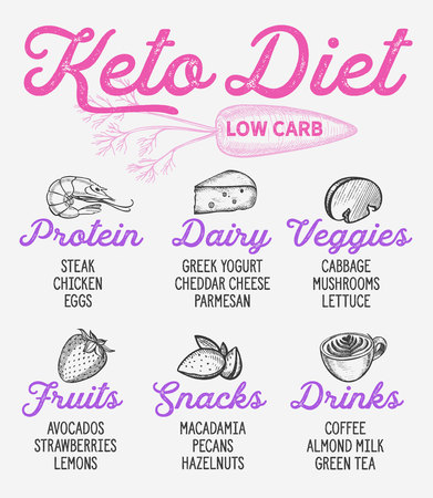 Ketogenic diet list. Vector keto hand drawn illustrations. Healthy and low carb ingredients - fruits, dairy, proteins, snacks, drinks, veggies.