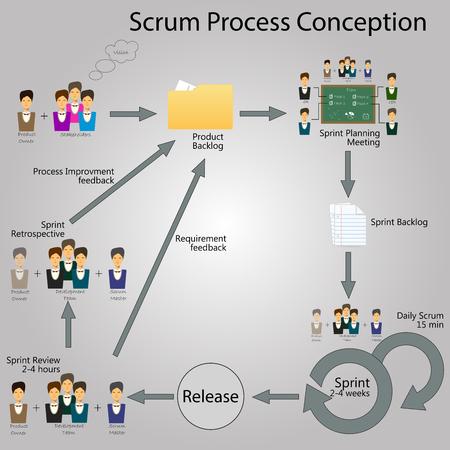 Konzept der Scrum-Entwicklungslebenszyklus und Agile-Methodik. Scrum Infografik mit den Elementen Standard-Bild - 70554330