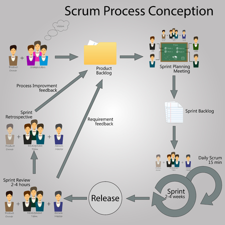 Concept of Scrum Development Life cycle and Agile Methodology. Scrum Infographic with elements