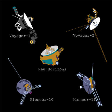 spacecraft beyond the solar system - Voyager, Pioneer and New Horizons. Infographics.