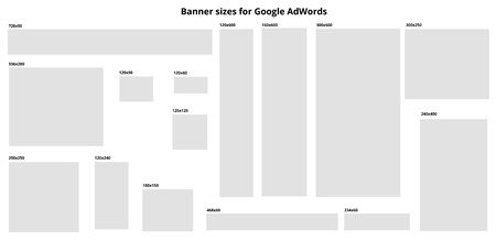 Set of ad banners with sizes for Ad words.