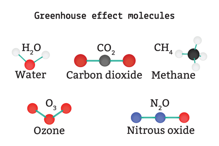 greenhouse effect: Greenhouse effect molecules set isolated on white