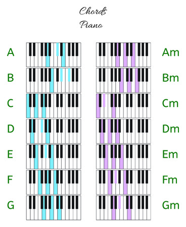 Piano chords infographics with keyboard with chord names isolated on white Illustration