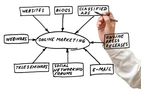 Online marketing tools photo
