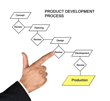 Product development process Stock Photo - 8576531