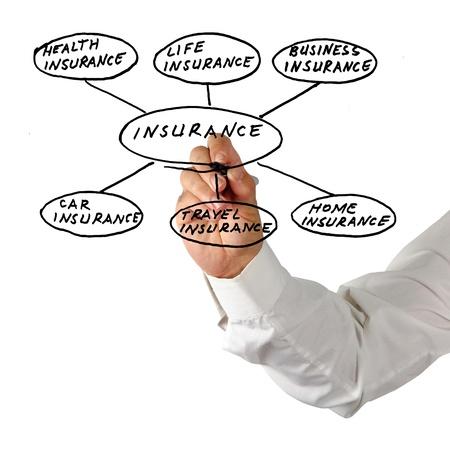 insurance agent: Presentation of insurance