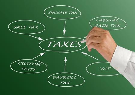Vorstellung der Struktur der Besteuerung
