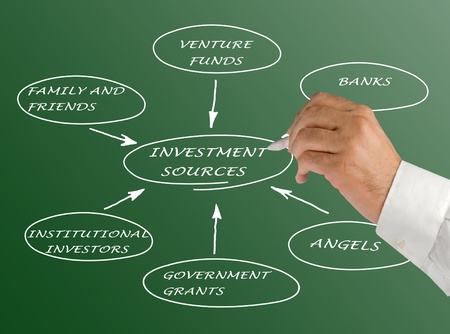 Diagram of investment sources  photo