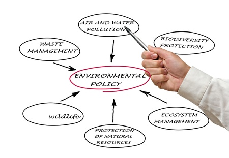 Diagram of environmental policy