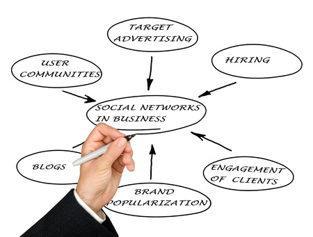 Social networks in business photo