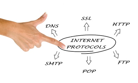 protocols: Diagram of suite of internet protocols