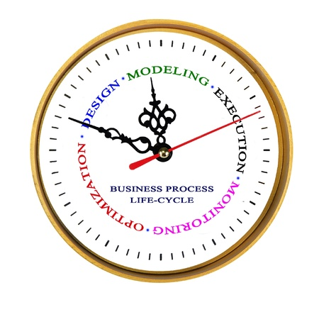 Business process management life-cycle photo